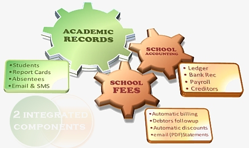 Academic Records School Accounting
